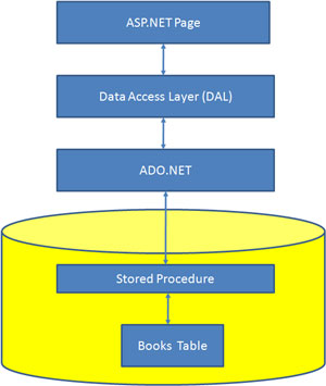 Crud With Ado Net Dal And Stored Procedures